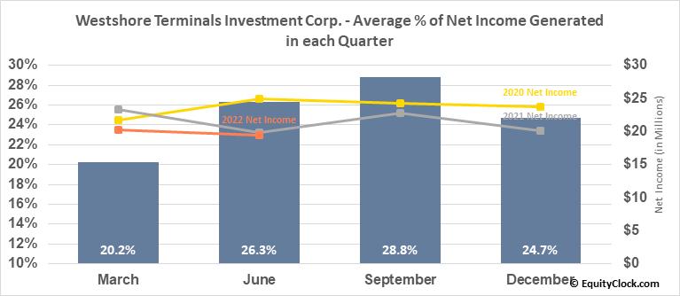 Westshore Terminals Investment Corp. (OTCMKT:WTSHF) Net Income Seasonality