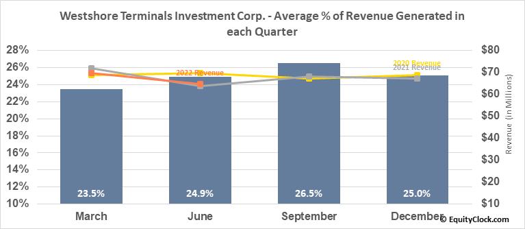 Westshore Terminals Investment Corp. (OTCMKT:WTSHF) Revenue Seasonality