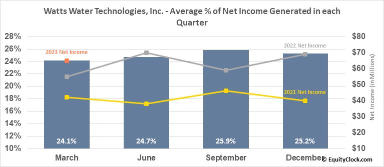 Watts Water Technologies, Inc. (NYSE:WTS) Net Income Seasonality