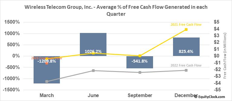 Wireless Telecom Group, Inc. (AMEX:WTT) Free Cash Flow Seasonality
