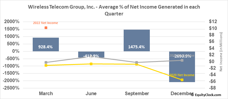 Wireless Telecom Group, Inc. (AMEX:WTT) Net Income Seasonality