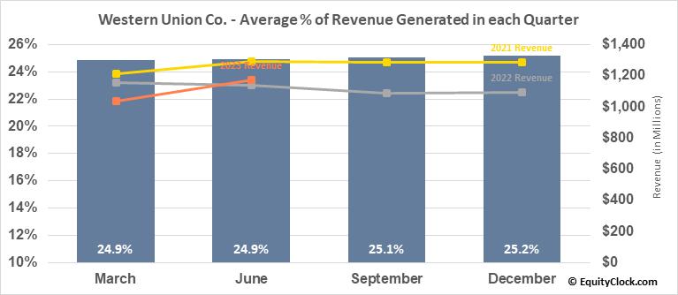 Western Union Co. (NYSE:WU) Revenue Seasonality