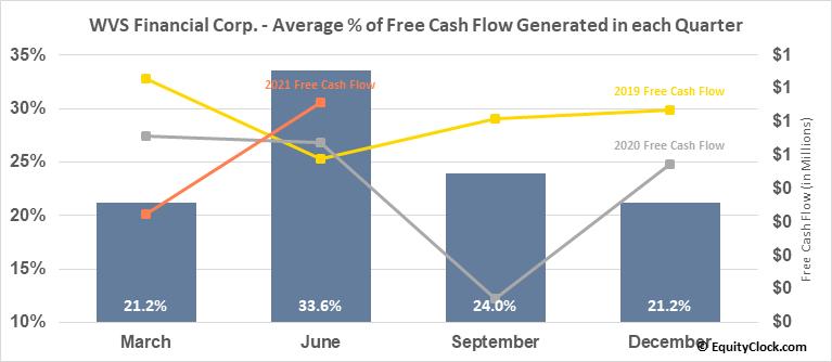 WVS Financial Corp. (NASD:WVFC) Free Cash Flow Seasonality