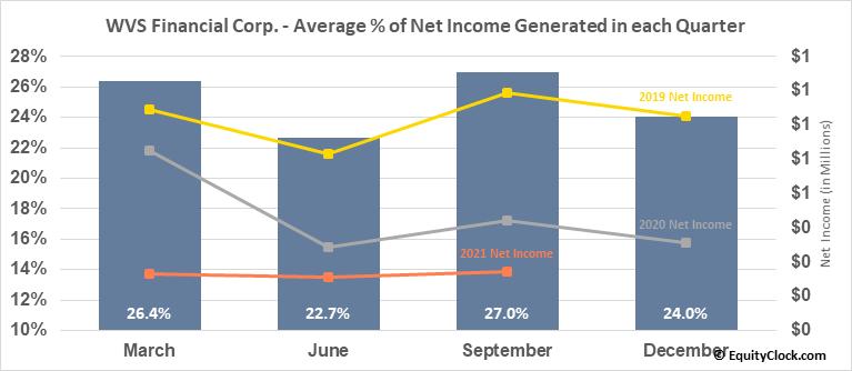 WVS Financial Corp. (NASD:WVFC) Net Income Seasonality