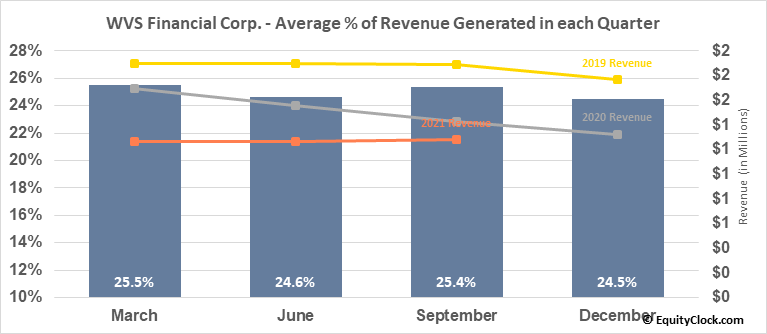 WVS Financial Corp. (NASD:WVFC) Revenue Seasonality