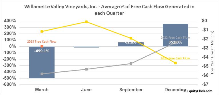 Willamette Valley Vineyards, Inc. (NASD:WVVI) Free Cash Flow Seasonality