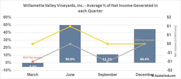 Willamette Valley Vineyards, Inc. (NASD:WVVI) Net Income Seasonality