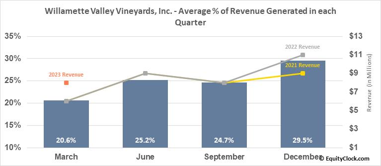 Willamette Valley Vineyards, Inc. (NASD:WVVI) Revenue Seasonality