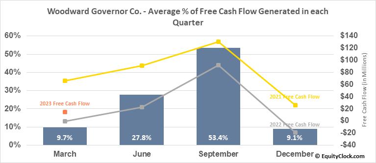 Woodward Governor Co. (NASD:WWD) Free Cash Flow Seasonality