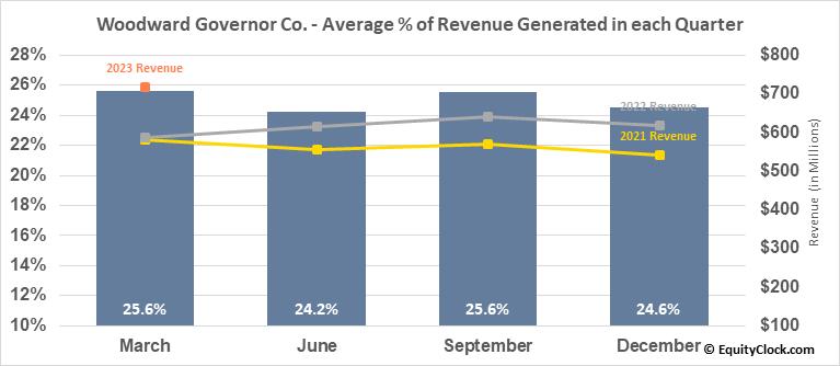 Woodward Governor Co. (NASD:WWD) Revenue Seasonality