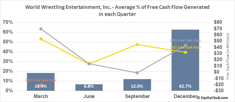 World Wrestling Entertainment, Inc. (NYSE:WWE) Free Cash Flow Seasonality