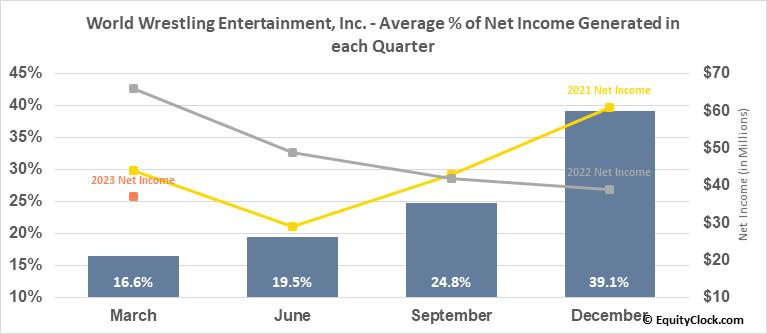 World Wrestling Entertainment, Inc. (NYSE:WWE) Net Income Seasonality