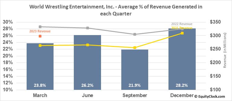 World Wrestling Entertainment, Inc. (NYSE:WWE) Revenue Seasonality
