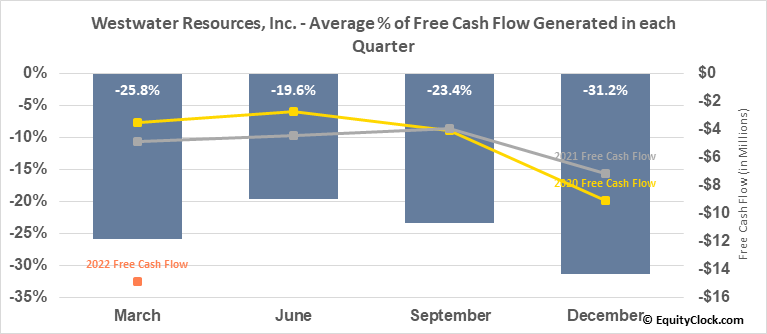 Westwater Resources, Inc. (NASD:WWR) Free Cash Flow Seasonality