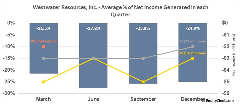 Westwater Resources, Inc. (NASD:WWR) Net Income Seasonality