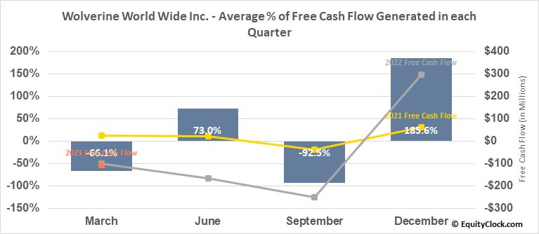 Wolverine World Wide Inc. (NYSE:WWW) Free Cash Flow Seasonality