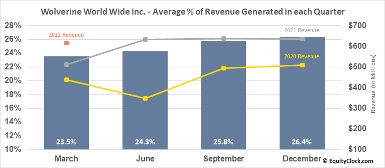 Wolverine World Wide Inc. (NYSE:WWW) Revenue Seasonality