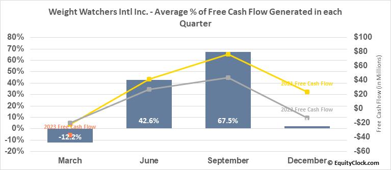 Weight Watchers Intl Inc. (NASD:WW) Free Cash Flow Seasonality