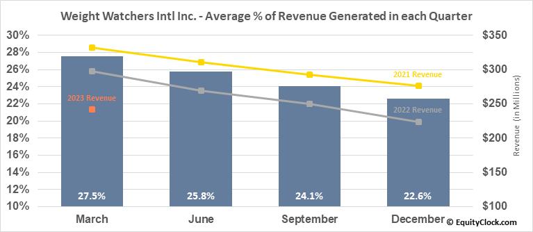 Weight Watchers Intl Inc. (NASD:WW) Revenue Seasonality