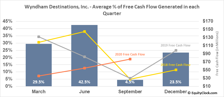 Wyndham Destinations, Inc. (NYSE:WYND) Free Cash Flow Seasonality