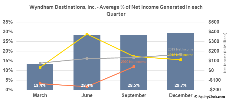 Wyndham Destinations, Inc. (NYSE:WYND) Net Income Seasonality