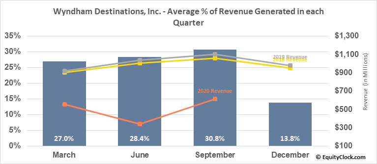Wyndham Destinations, Inc. (NYSE:WYND) Revenue Seasonality