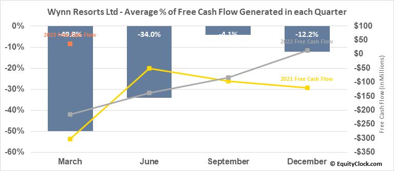 Wynn Resorts Ltd (NASD:WYNN) Free Cash Flow Seasonality