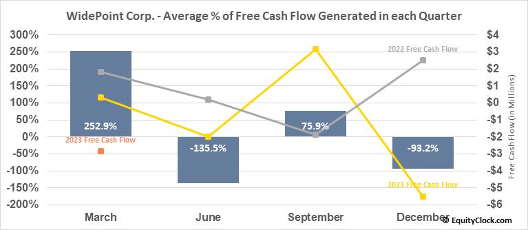 WidePoint Corp. (AMEX:WYY) Free Cash Flow Seasonality