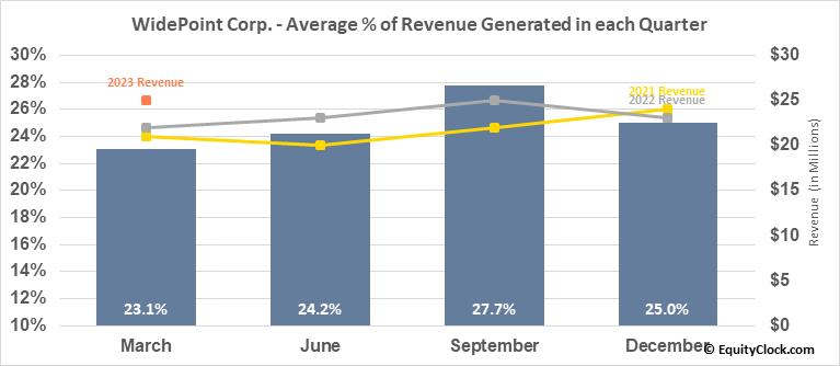 WidePoint Corp. (AMEX:WYY) Revenue Seasonality