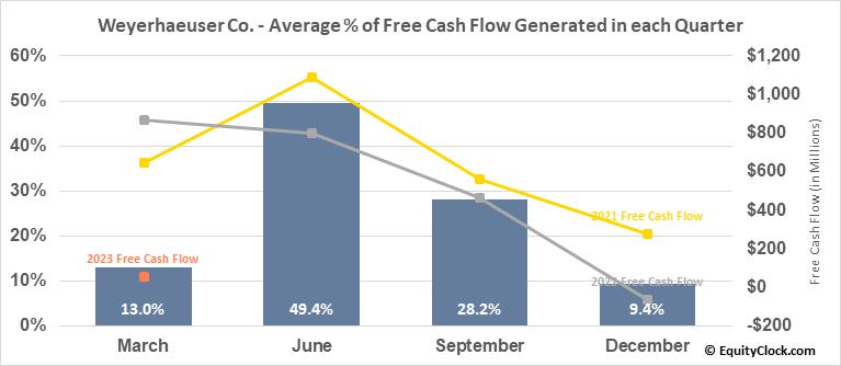 Weyerhaeuser Co. (NYSE:WY) Free Cash Flow Seasonality