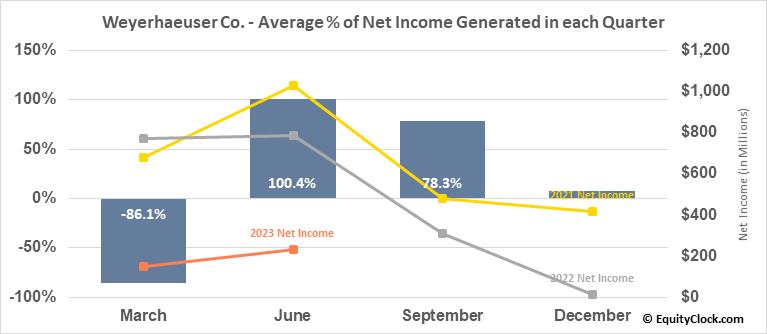 Weyerhaeuser Co. (NYSE:WY) Net Income Seasonality