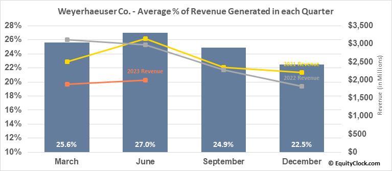 Weyerhaeuser Co. (NYSE:WY) Revenue Seasonality