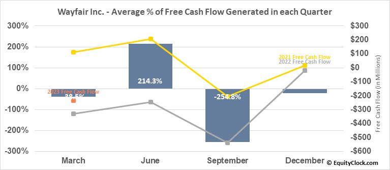 Wayfair Inc. (NYSE:W) Free Cash Flow Seasonality