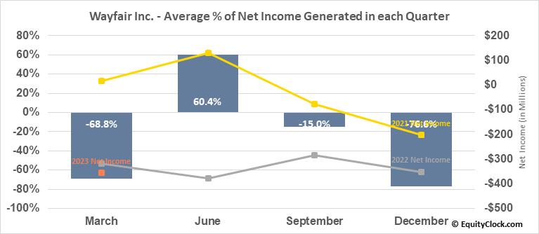 Wayfair Inc. (NYSE:W) Net Income Seasonality