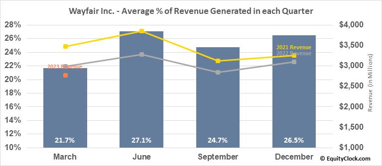 Wayfair Inc. (NYSE:W) Revenue Seasonality