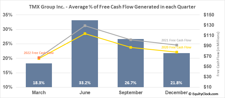 TMX Group Inc. (TSE:X.TO) Free Cash Flow Seasonality
