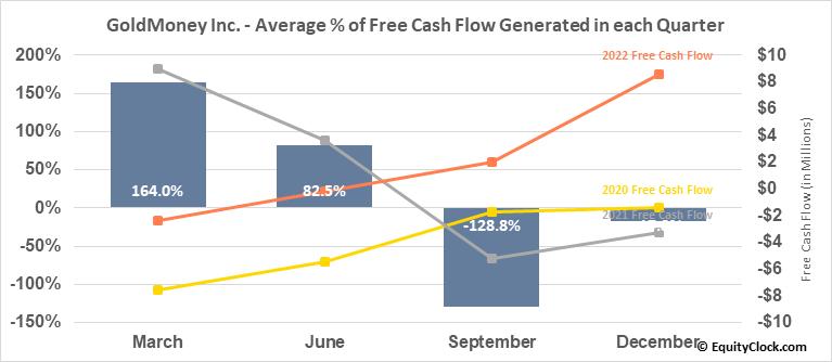 GoldMoney Inc. (TSE:XAU.TO) Free Cash Flow Seasonality