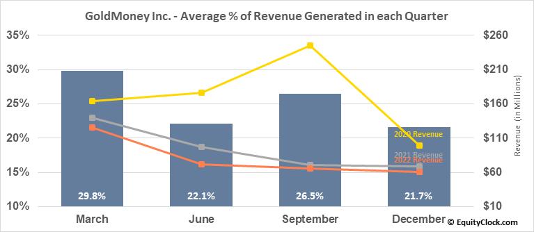 GoldMoney Inc. (TSE:XAU.TO) Revenue Seasonality