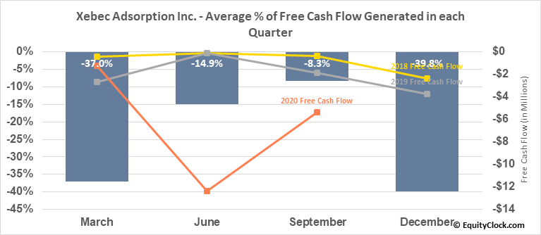 Xebec Adsorption Inc. (TSXV:XBC.V) Free Cash Flow Seasonality