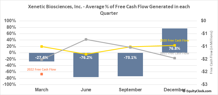 Xenetic Biosciences, Inc. (NASD:XBIO) Free Cash Flow Seasonality