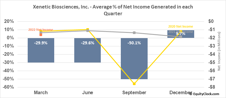 Xenetic Biosciences, Inc. (NASD:XBIO) Net Income Seasonality