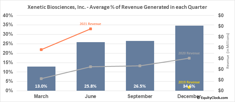 Xenetic Biosciences, Inc. (NASD:XBIO) Revenue Seasonality