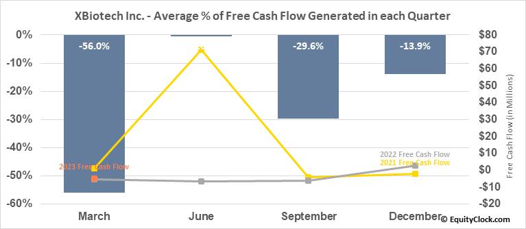 XBiotech Inc. (NASD:XBIT) Free Cash Flow Seasonality