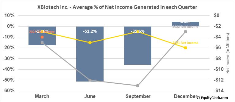 XBiotech Inc. (NASD:XBIT) Net Income Seasonality
