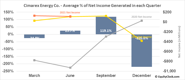 Cimarex Energy Co. (NYSE:XEC) Net Income Seasonality