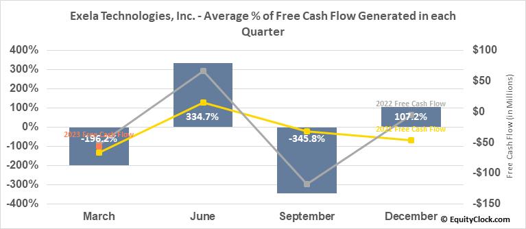 Exela Technologies, Inc. (NASD:XELA) Free Cash Flow Seasonality