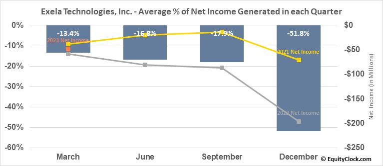 Exela Technologies, Inc. (NASD:XELA) Net Income Seasonality