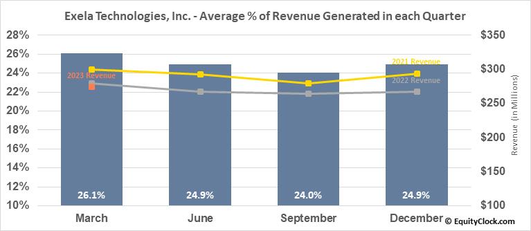 Exela Technologies, Inc. (NASD:XELA) Revenue Seasonality