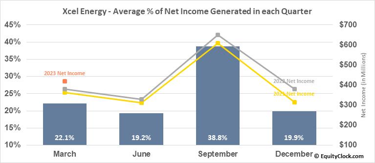 Xcel Energy (NASD:XEL) Net Income Seasonality
