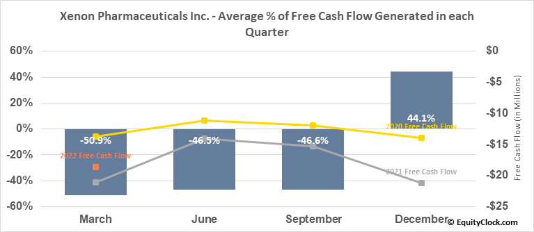 Xenon Pharmaceuticals Inc. (NASD:XENE) Free Cash Flow Seasonality